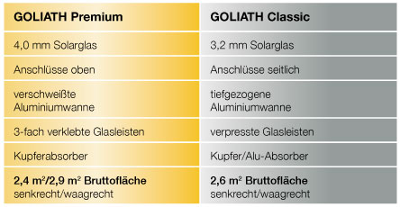 goliath-tabelle